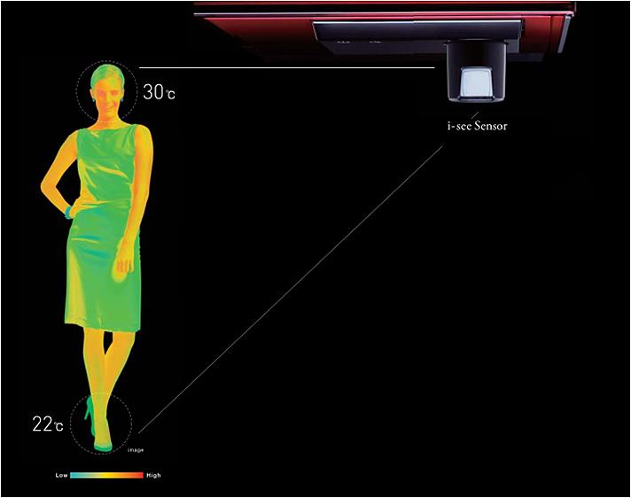 3D human senzor